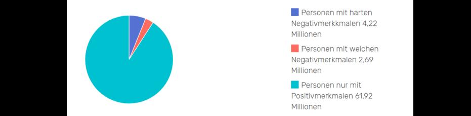 Personen mit Negativmerkmalen in Deutschland: Personen mit harten Negativmerkkmalen 4,22 Millionen  Personen mit weichen Negativmerkmalen 2,69 Millionen  Personen nur mit Positivmerkmalen 61,92 Millionen
