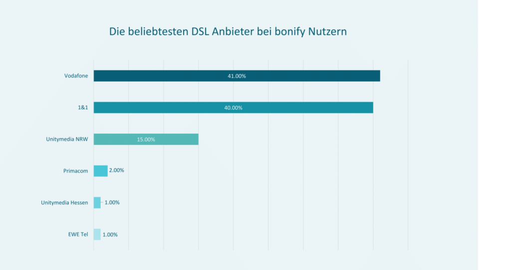 beliebteste  DSL Anbieter